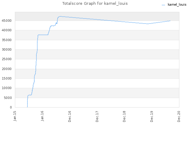 Totalscore Graph for kamel_louis