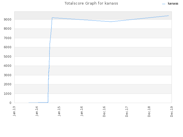 Totalscore Graph for kanass