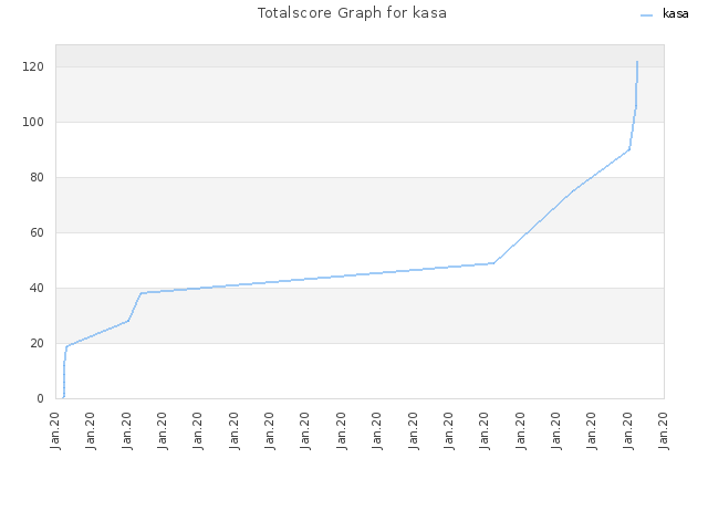 Totalscore Graph for kasa