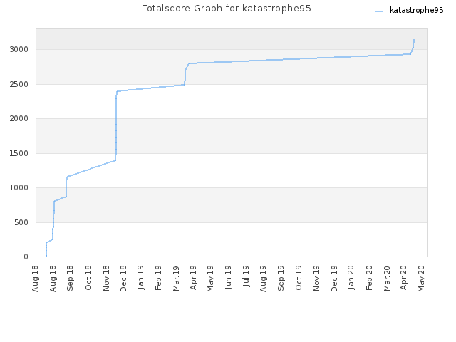 Totalscore Graph for katastrophe95