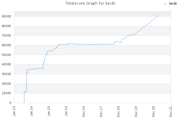 Totalscore Graph for keidii