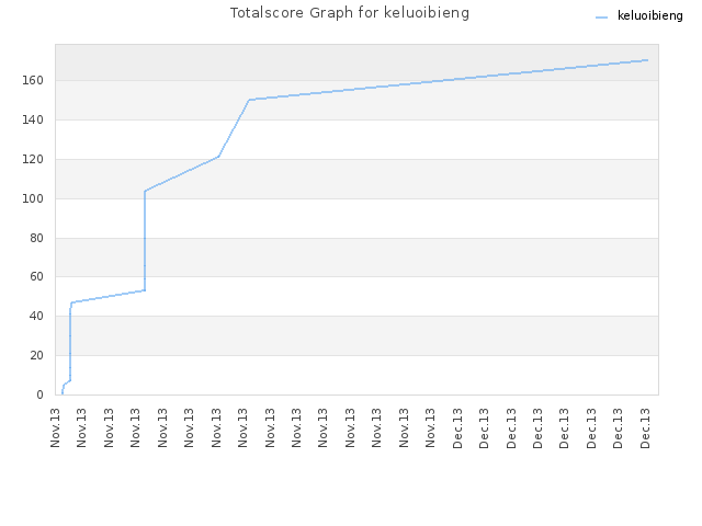 Totalscore Graph for keluoibieng