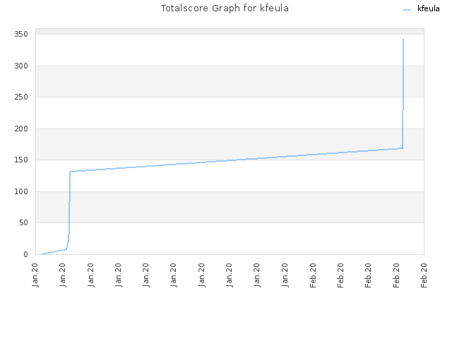Totalscore Graph for kfeula