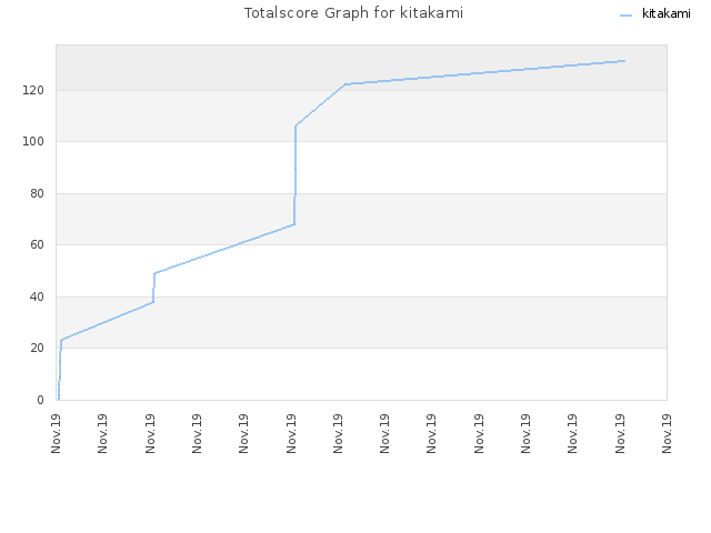 Totalscore Graph for kitakami