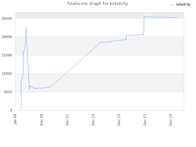 Totalscore Graph for kokotchy