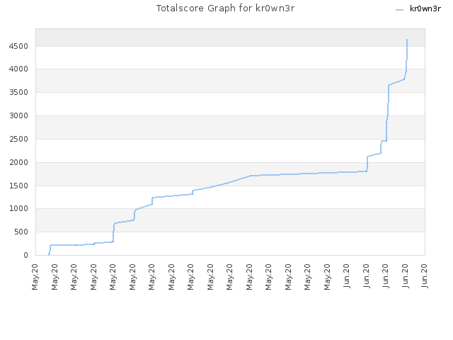 Totalscore Graph for kr0wn3r