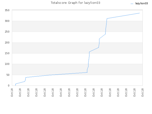 Totalscore Graph for lazylion03