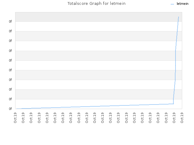 Totalscore Graph for letmein