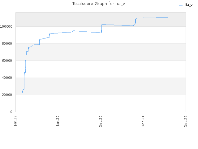 Totalscore Graph for lia_v