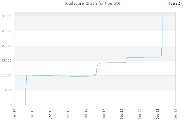 Totalscore Graph for liberat0r