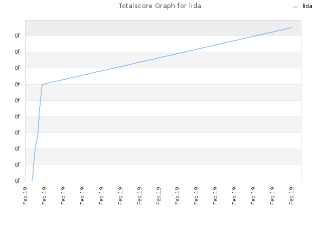 Totalscore Graph for lida