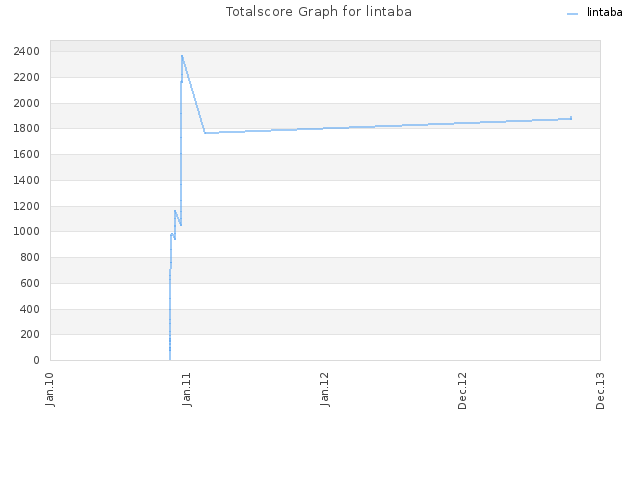 Totalscore Graph for lintaba