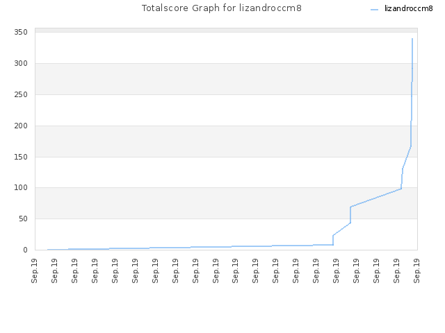 Totalscore Graph for lizandroccm8