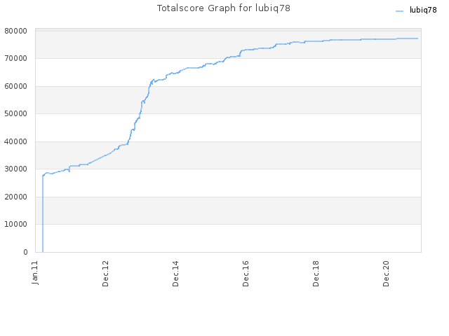 Totalscore Graph for lubiq78