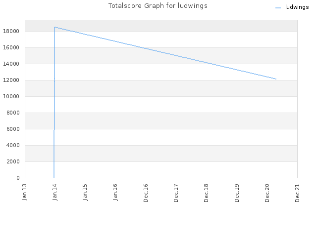 Totalscore Graph for ludwings