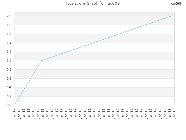 Totalscore Graph for lux008