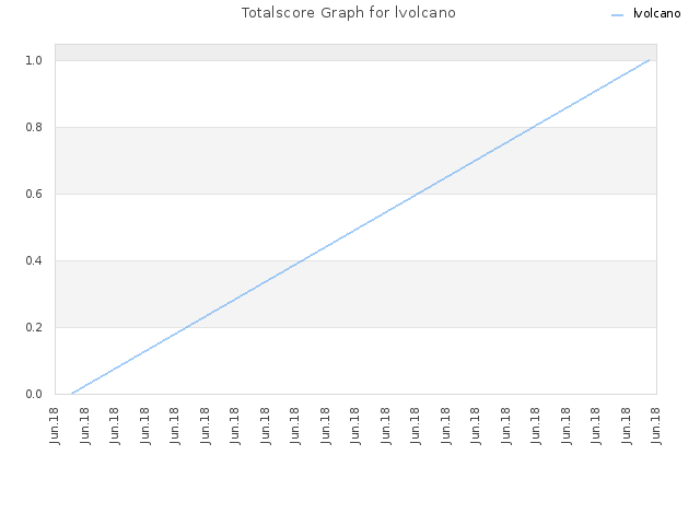 Totalscore Graph for lvolcano