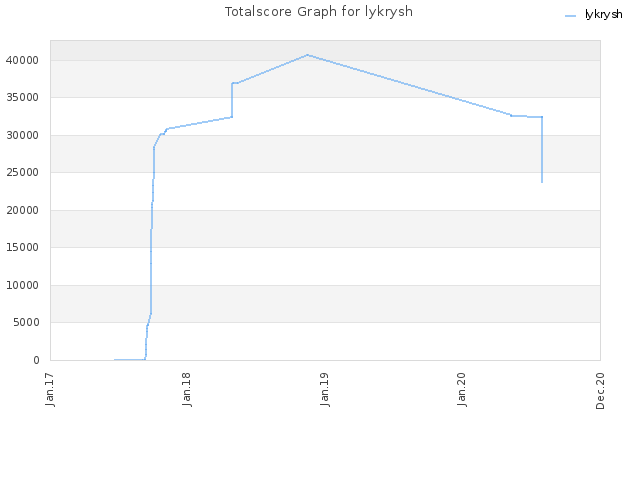 Totalscore Graph for lykrysh