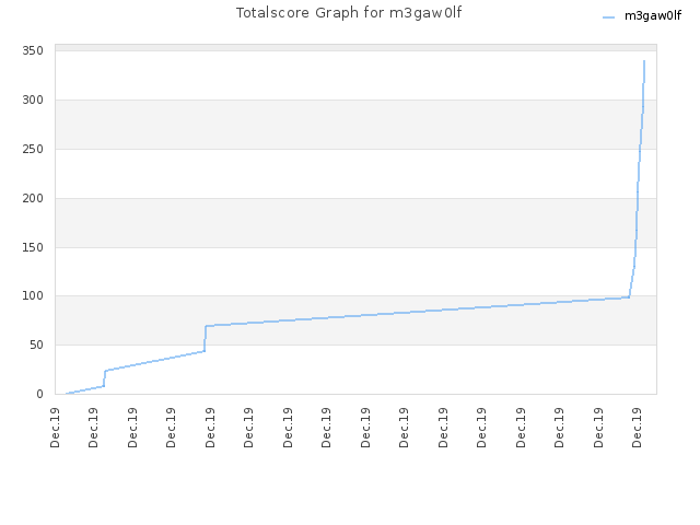 Totalscore Graph for m3gaw0lf