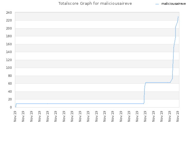 Totalscore Graph for maliciousaireve