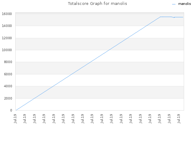 Totalscore Graph for manolis
