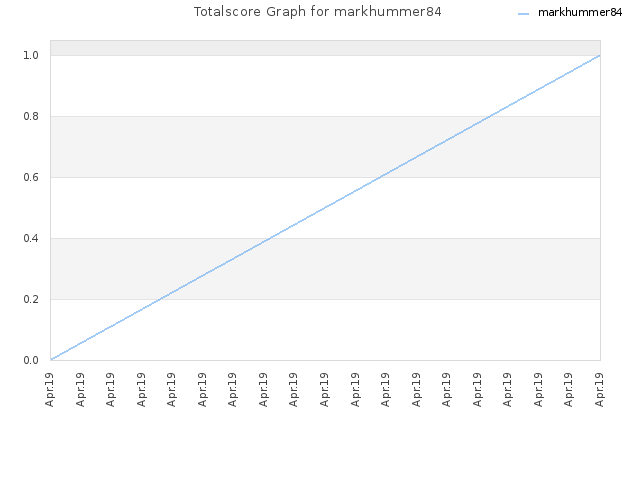 Totalscore Graph for markhummer84
