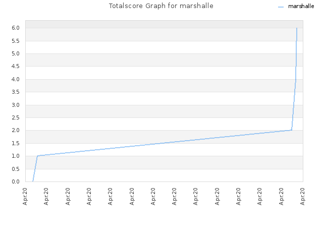 Totalscore Graph for marshalle