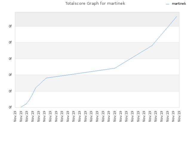 Totalscore Graph for martinek