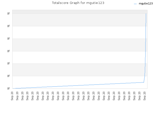 Totalscore Graph for mgutie123