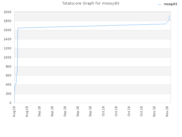 Totalscore Graph for mossy83