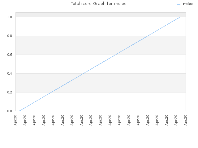 Totalscore Graph for mslee