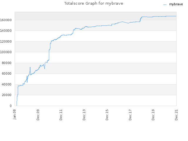 Totalscore Graph for mybrave