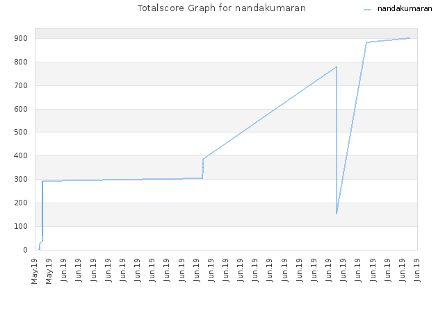 Totalscore Graph for nandakumaran
