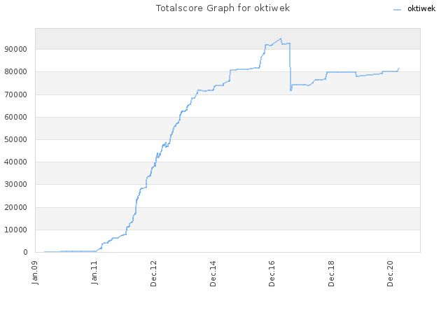 Totalscore Graph for oktiwek