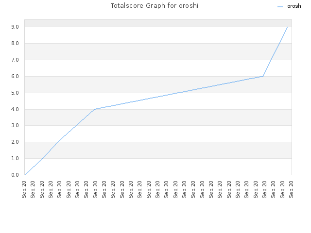 Totalscore Graph for oroshi