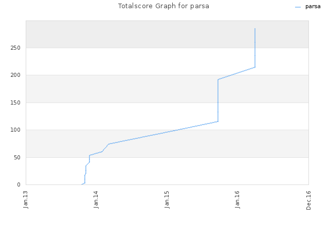 Totalscore Graph for parsa