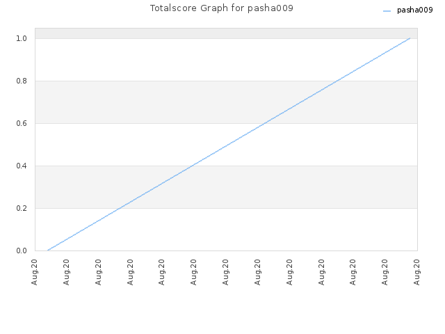 Totalscore Graph for pasha009