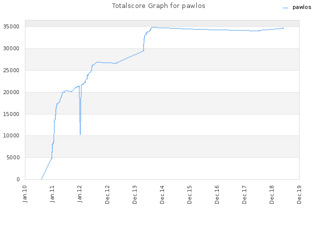 Totalscore Graph for pawlos