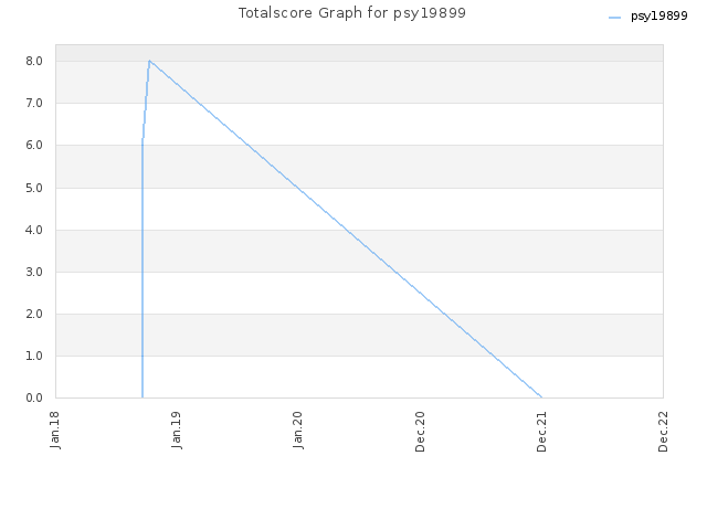 Totalscore Graph for psy19899