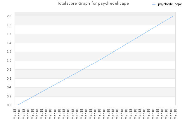 Totalscore Graph for psychedelicape