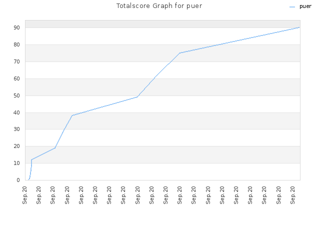 Totalscore Graph for puer