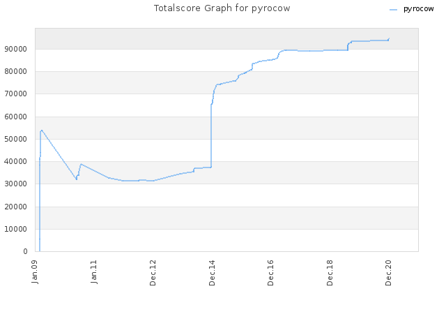 Totalscore Graph for pyrocow