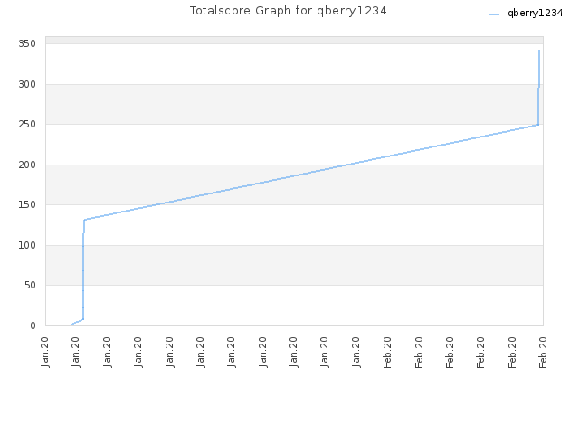 Totalscore Graph for qberry1234