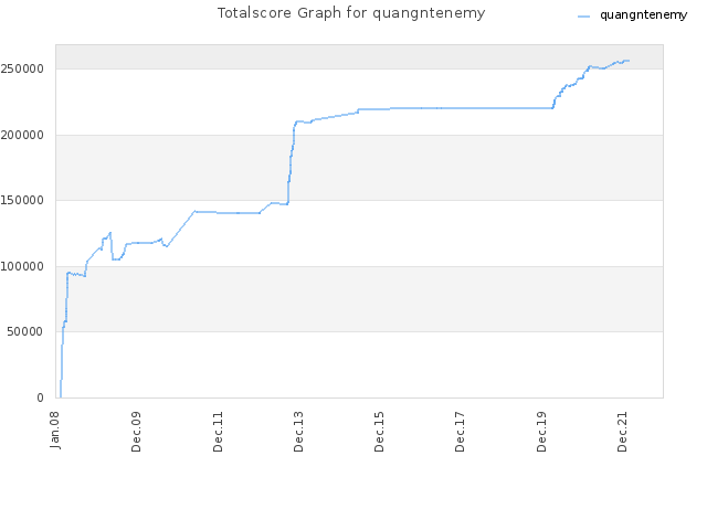 Totalscore Graph for quangntenemy
