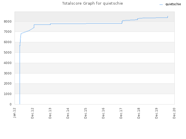 Totalscore Graph for quietschie