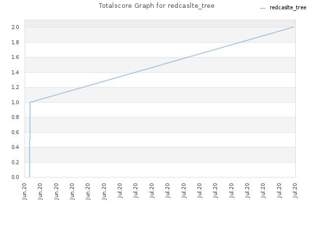Totalscore Graph for redcaslte_tree