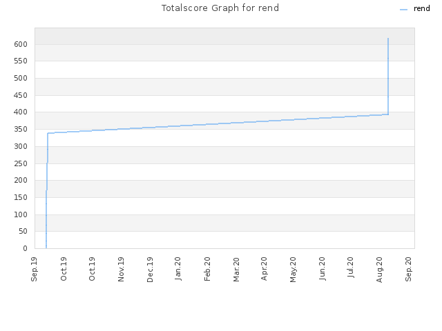 Totalscore Graph for rend