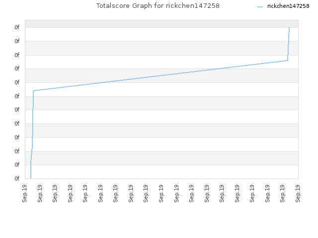 Totalscore Graph for rickchen147258