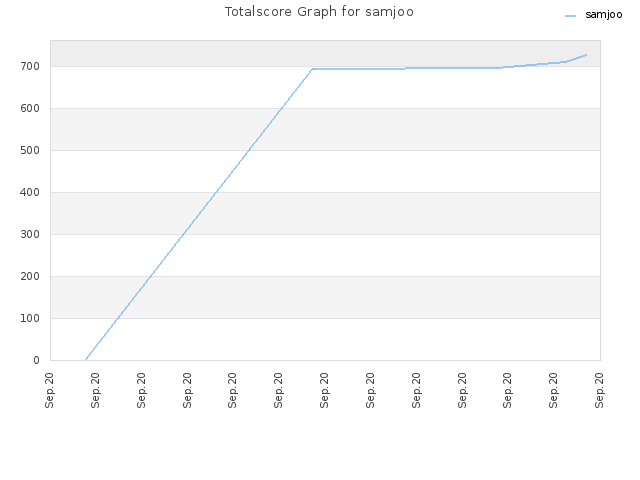 Totalscore Graph for samjoo