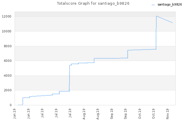 Totalscore Graph for santiago_b9826